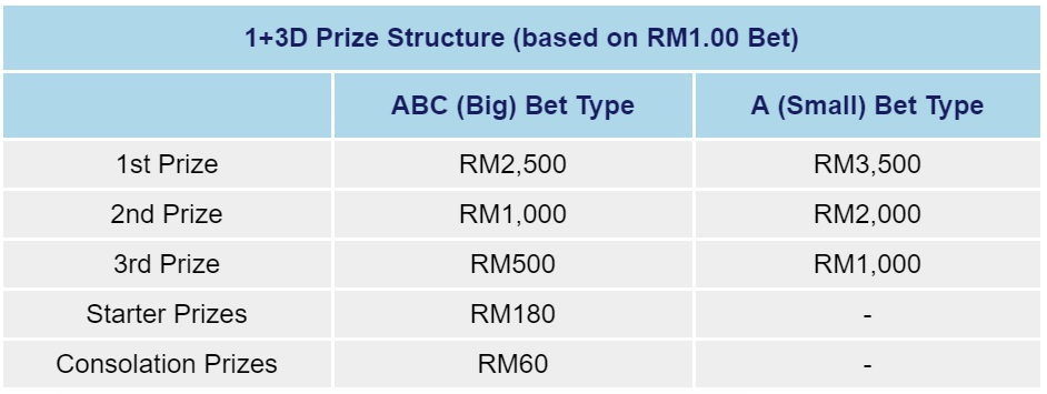 The latest source of 4D lucky numbers for Malaysian gamblers