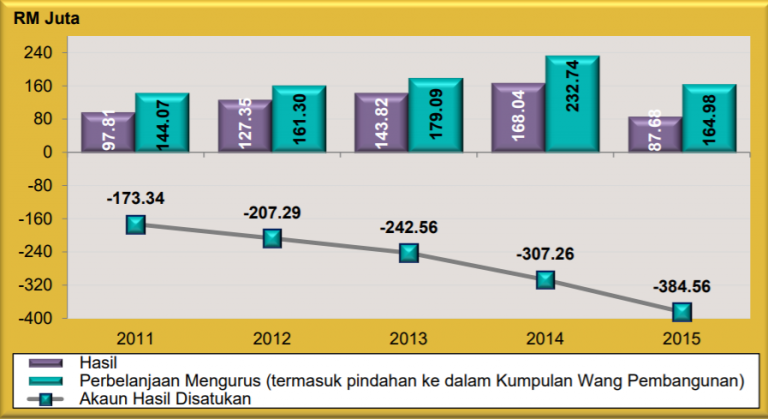 Ah. Touched the bottom already. Img from Perlis State Audit Report, 2015.