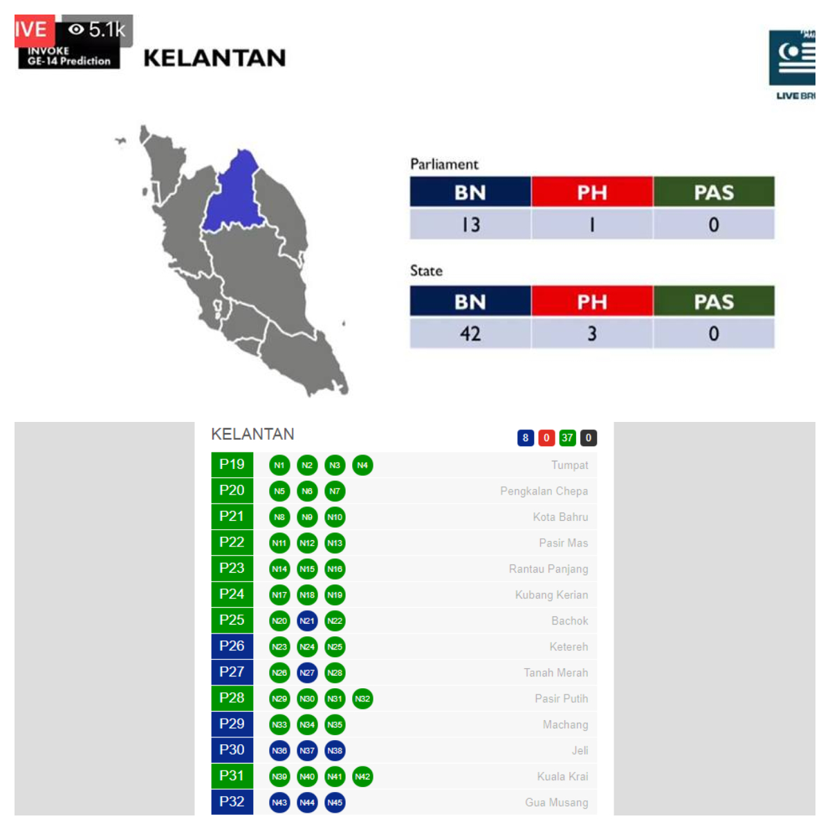 Prediction of GE14 result (top) vs the actual Ge14 result (bottom). Images from The Coverage and undi.info