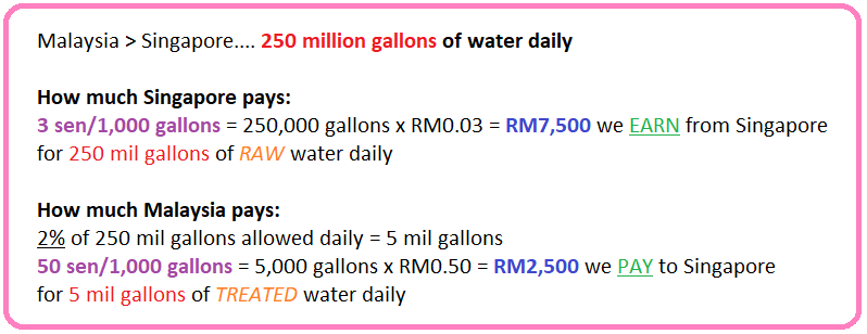 malaysia johor singapore water agreement