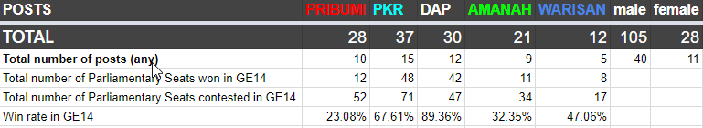 kabinet points results cilisos3