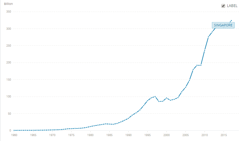 Look at how Singapore's GDP has grown over the past 5 decades! Screenshot from The World Bank.