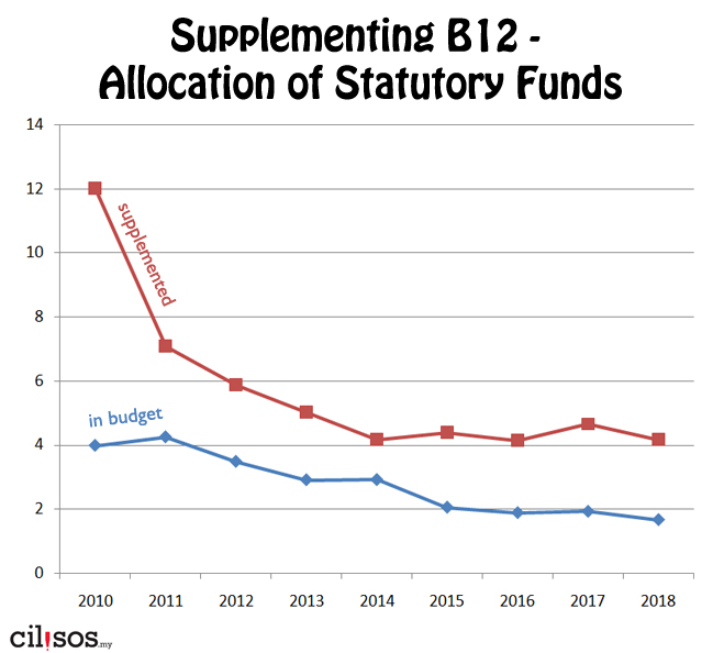 The amount stated in the budget (blue) vs the amount after more money got poured in (red).