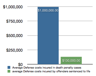 Stats from the state of Kansas. Image from: Kansas Coalition Against The Death Penalty