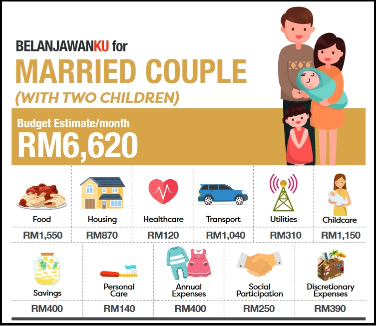 Maybe by the time you get married and have two children. Oh wait... Img from Belanjawanku.