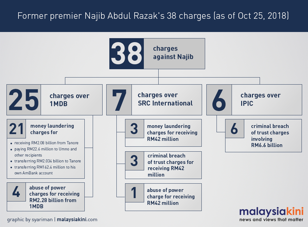 Najib's charges. Infographic from Malaysiakini