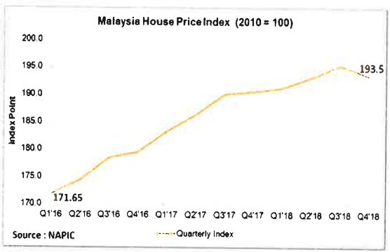 Malaysian property price index. Graph from C&CA
