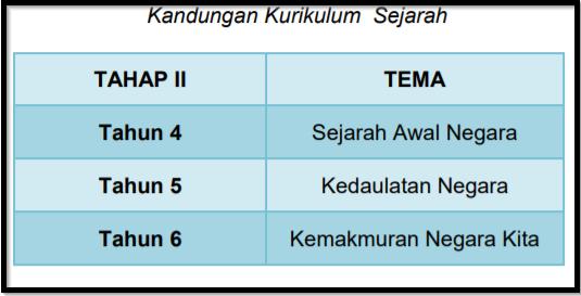 Something like this. Screengrab from DSKP Sejarah Tahun 6