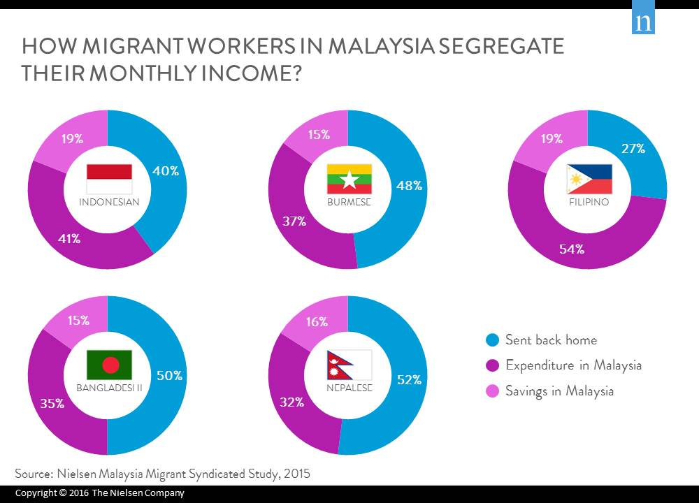 Image from Nielsen Malaysia.