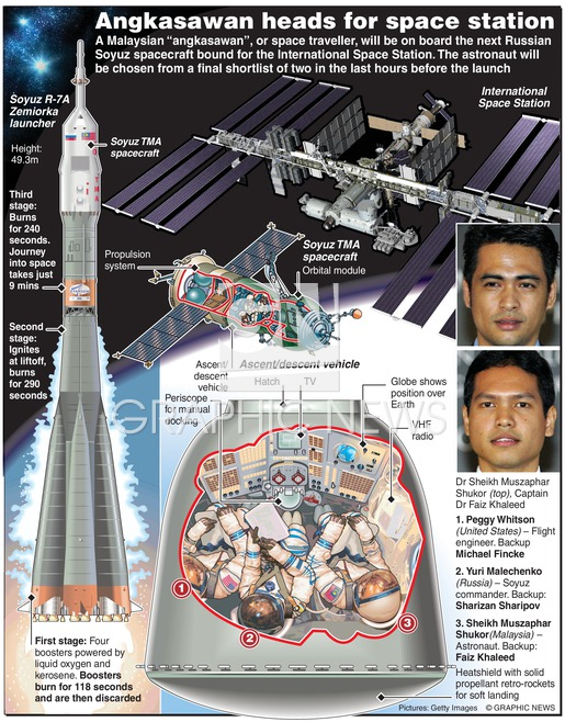 The Soyuz rocket. Image from Graphic News.