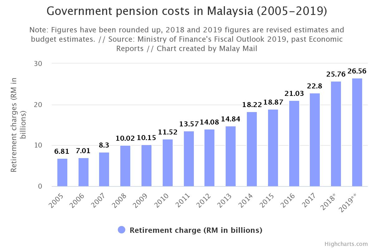 Graph from Malay Mail