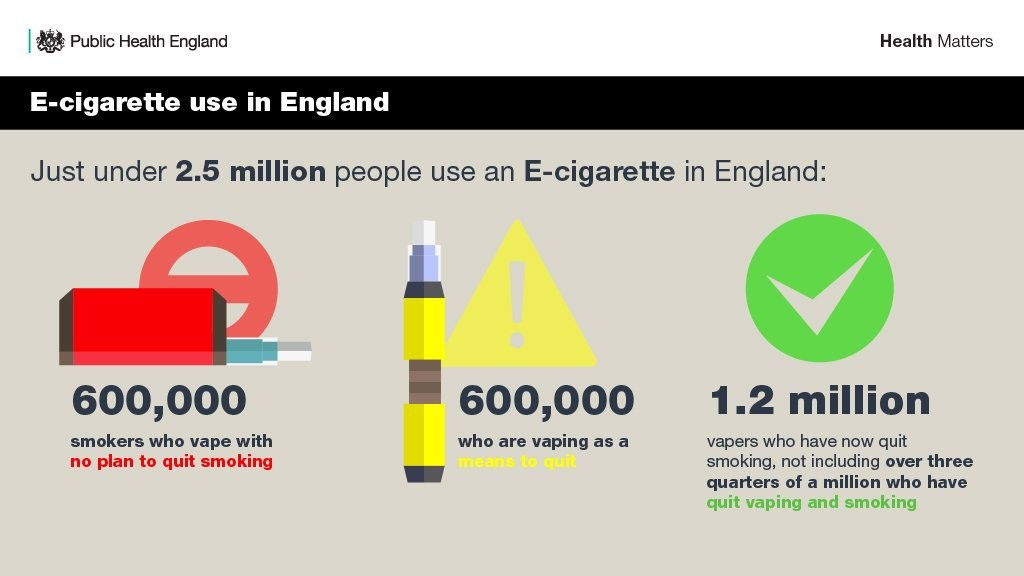 More vaping stats from Public Health England. Image from: Public Health England Twitter page
