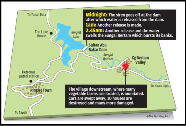 The location of the dam and the settlement. Img from The Star